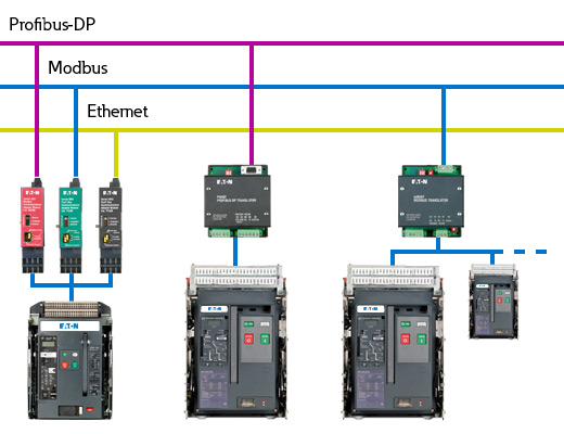 Fieldbus systems PROFIBUS, Modbus, Ethernet, different fieldbus interfaces