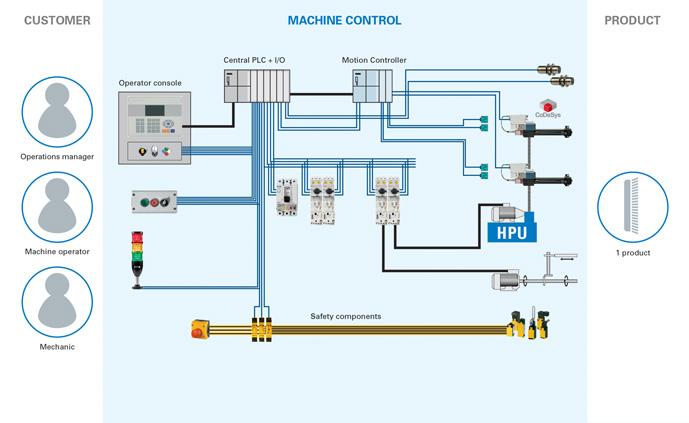 lean automation lean connectivity concept 01 original automation structure hmi central plc control wiring